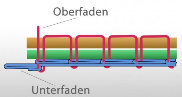 Doppelkettenstich